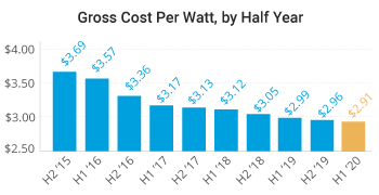 Solar Panel Cost Chart